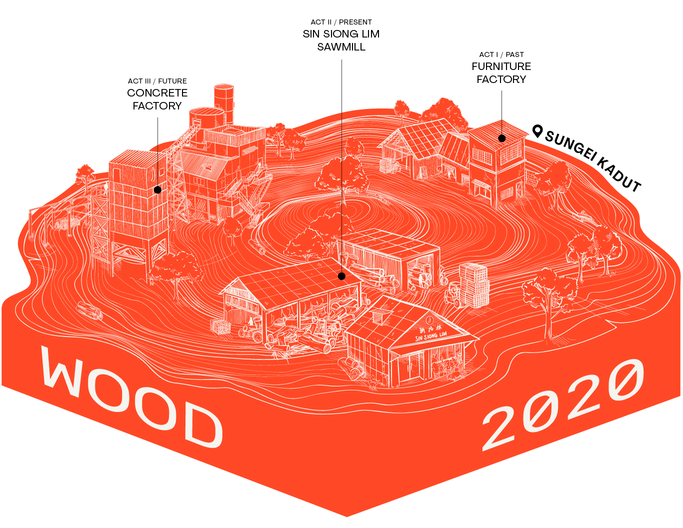 WOOD 2020 hero image, illustrated wood cross-section highlighting three sites, furniture factory, concrete factory, sawmill